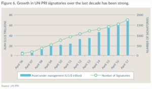 Growth in UN PRI signatories over the last decade has been strong