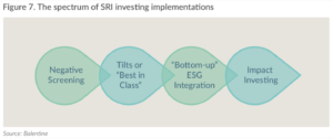 The spectrum of SRI investing implementations
