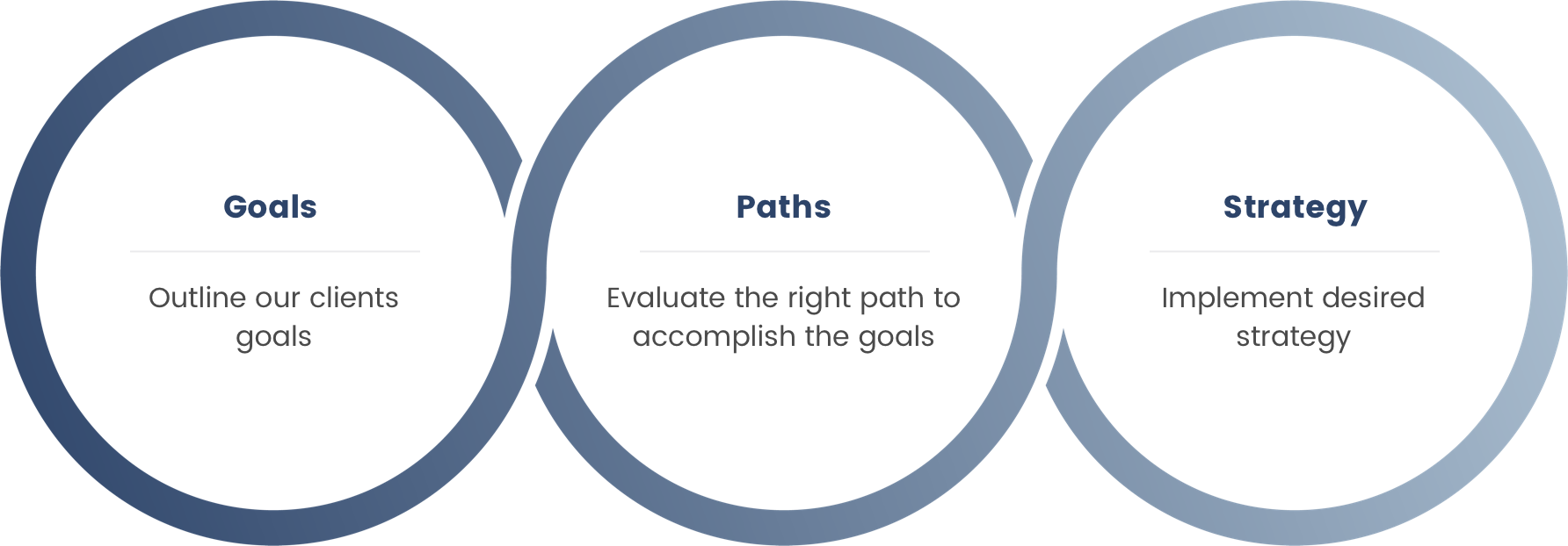 Goals: Outline our clients goals. Paths: Evaluate the right path to accomplish the goals. Strategy: Implement desired strategy.