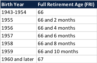 Full retirement age based on year of birth
