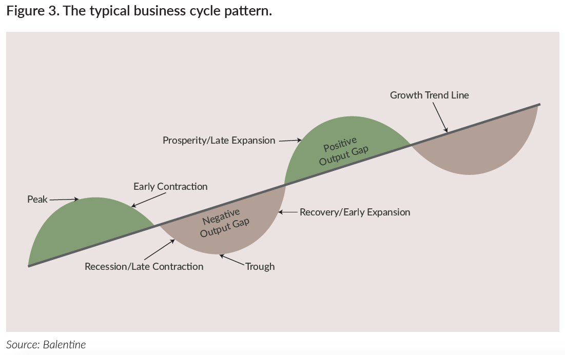 The typical business cycle pattern.