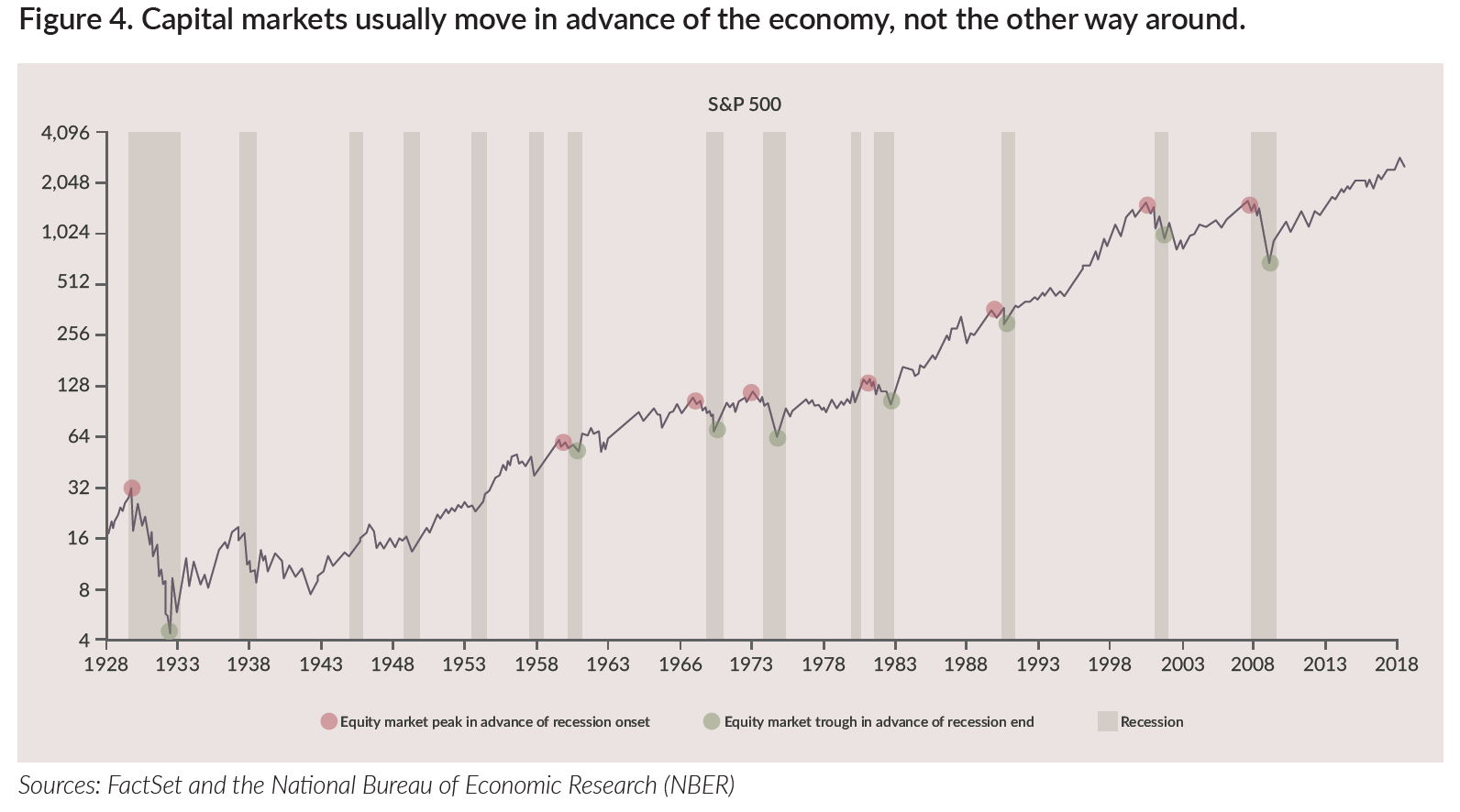 Capital markets move in advance of the economy, not the other way around.