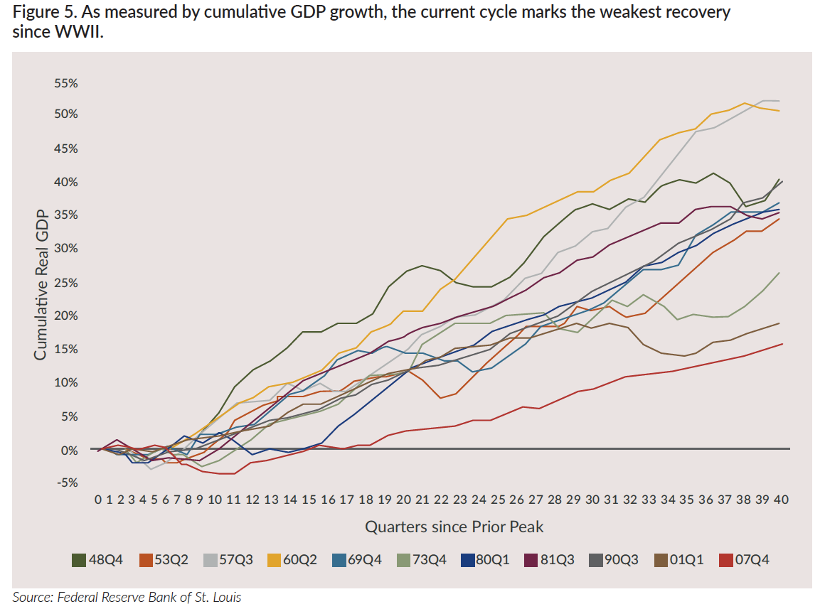 As measured by GDP growth, the current cycle marks the weakest recovery since WWII.