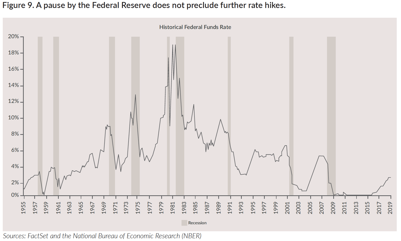 Historical Federal Funds Rate