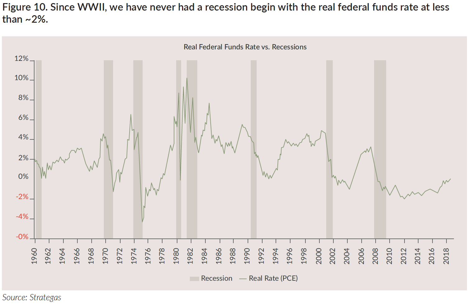 Real Federal Funds Rate vs. Recessions