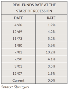 Real Funds Rate at the Start of Recession