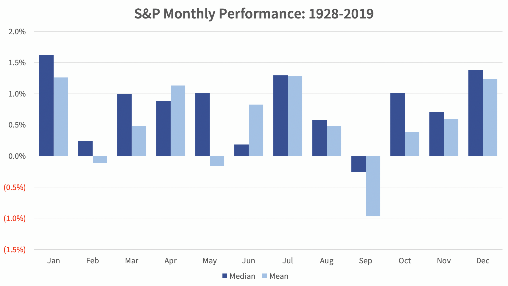 S&P Monthly Performance (1928-2019)