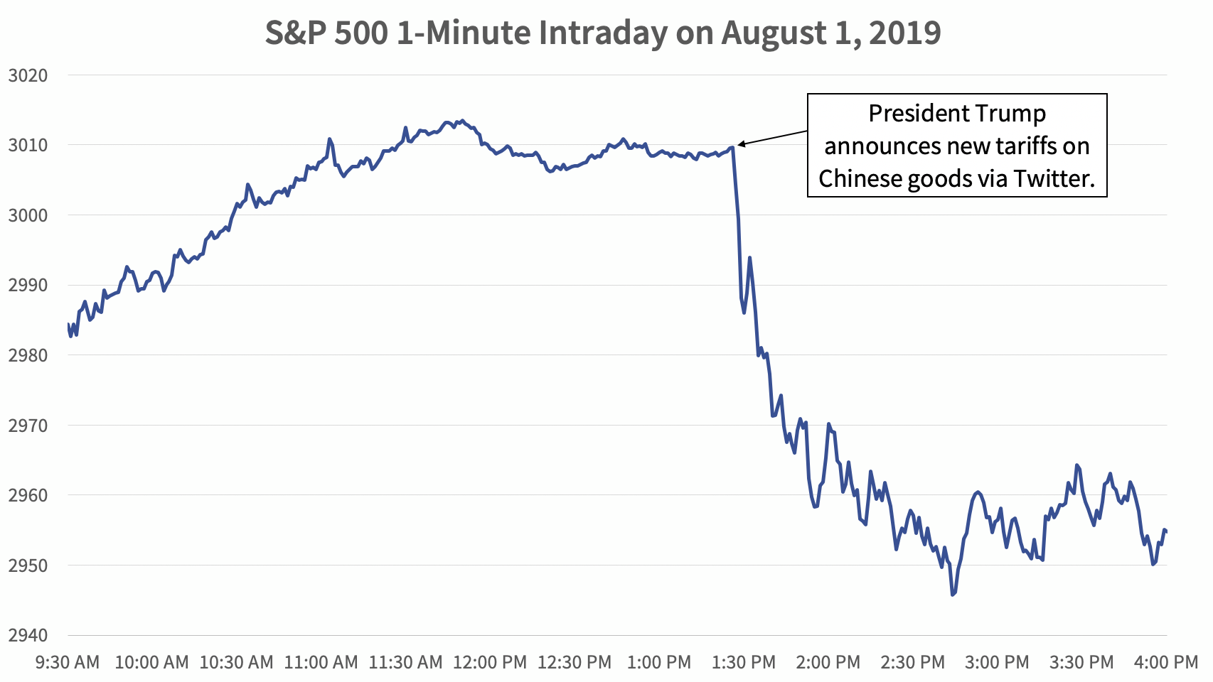 S&P 500 1-Minute Intraday on August 1, 2019