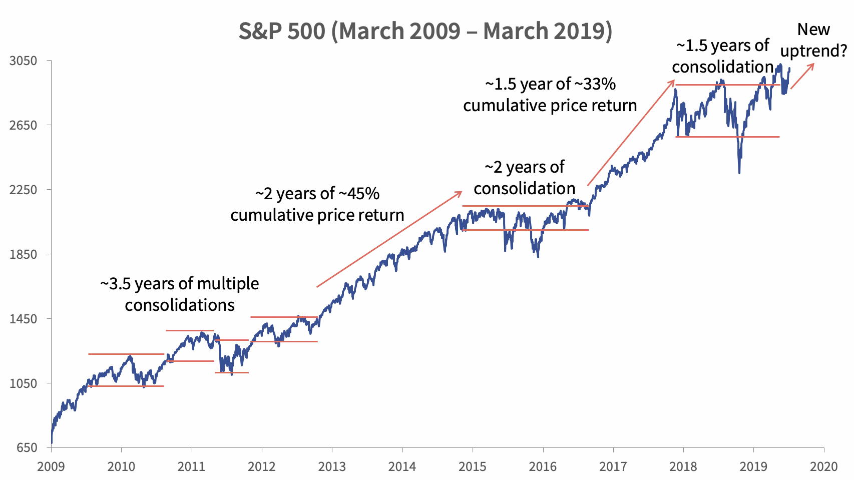 S&P 500 (March 2009 – March 2019)