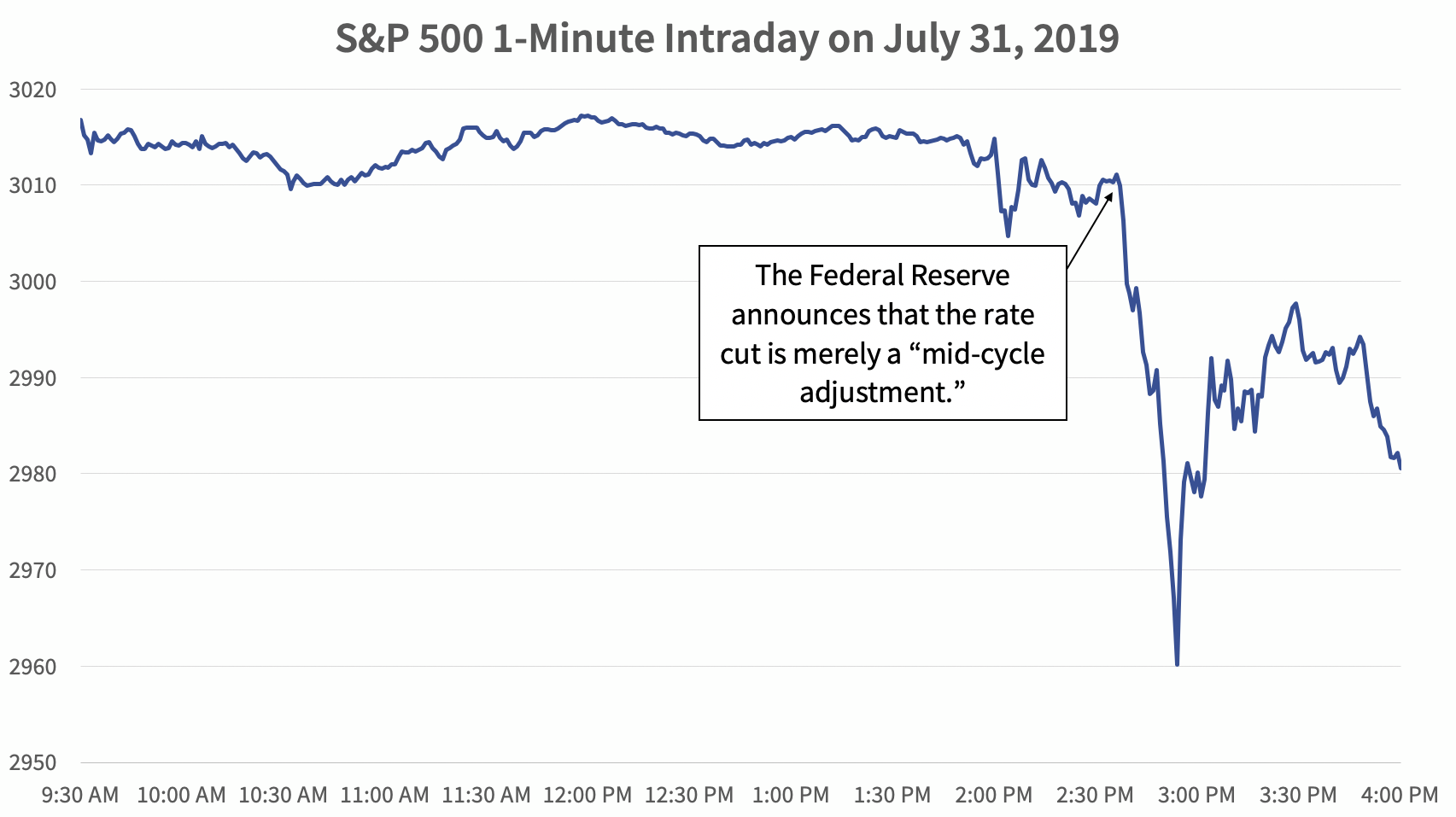 S&P 500 1-Minute Intraday on July 31, 2019