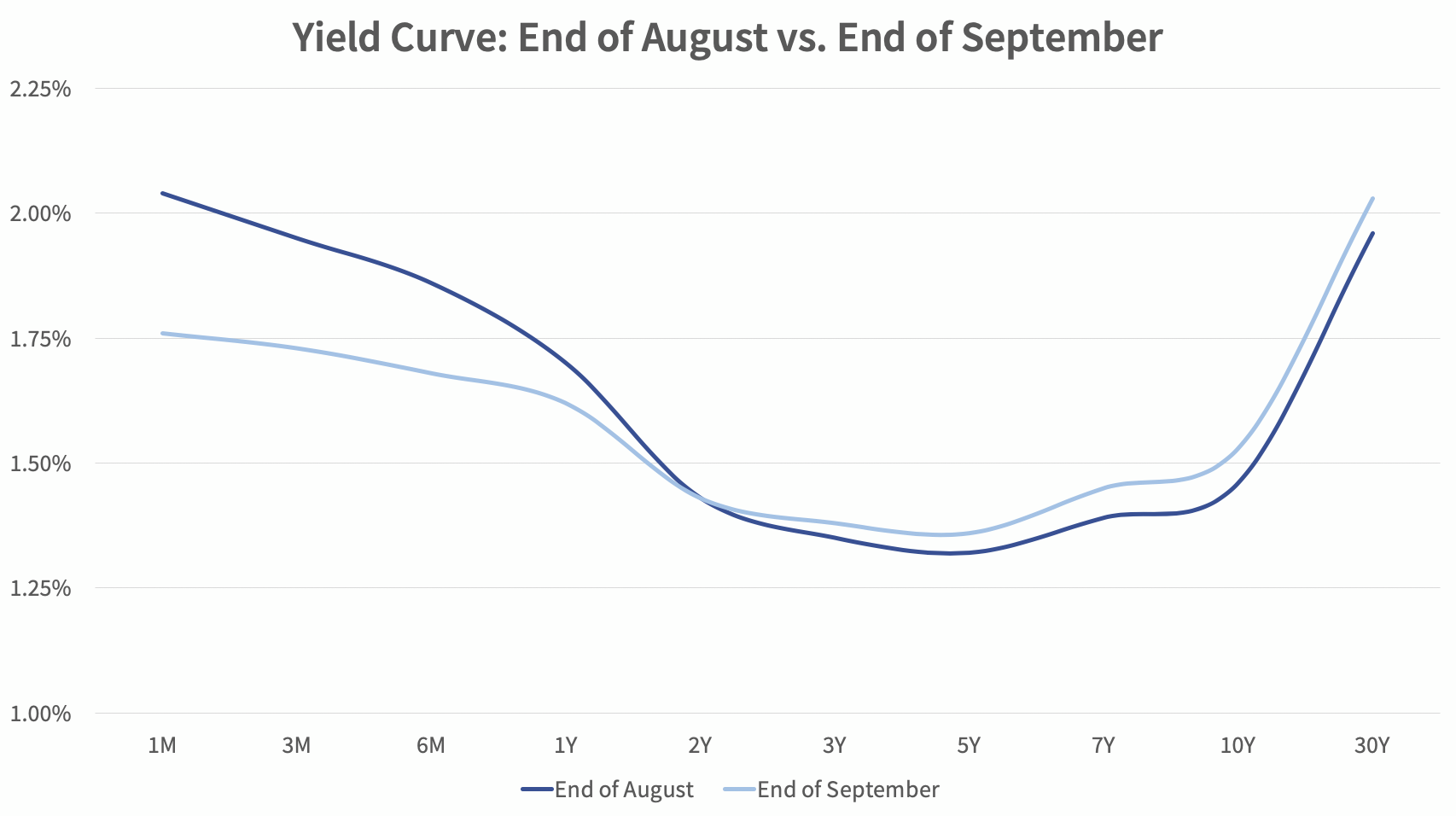 Yield Curve: End of August vs. End of September