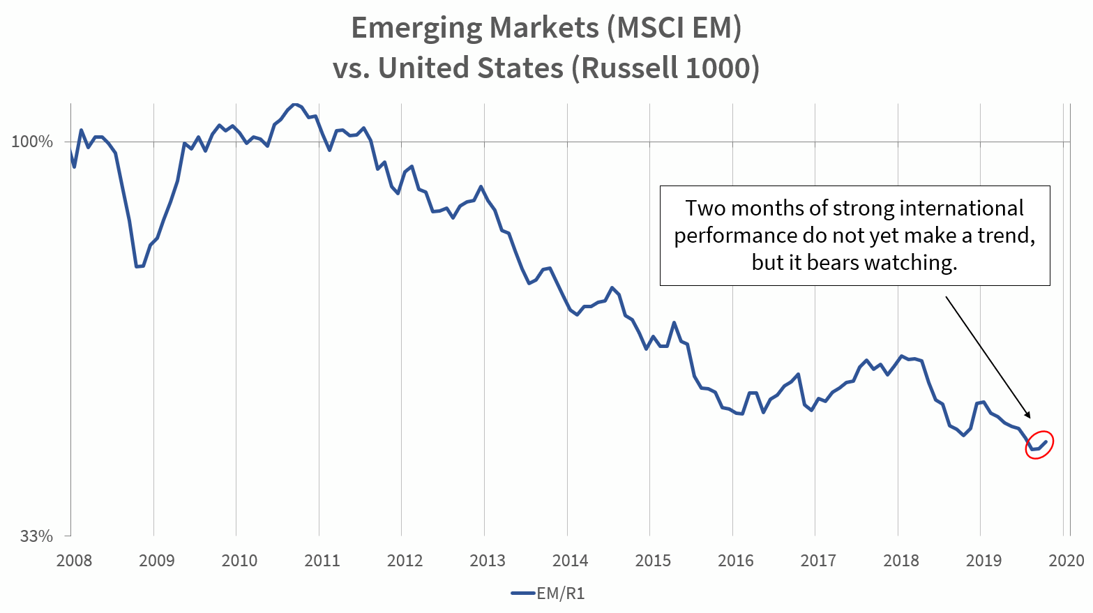 Emerging Markets (MSCI EM) vs. United States (Russell 1000)