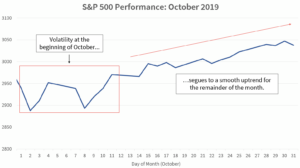 S&P 500 Performance: October 2019