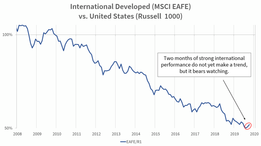 International Developed (MSCI EAFE) vs. United States (Russell 1000)