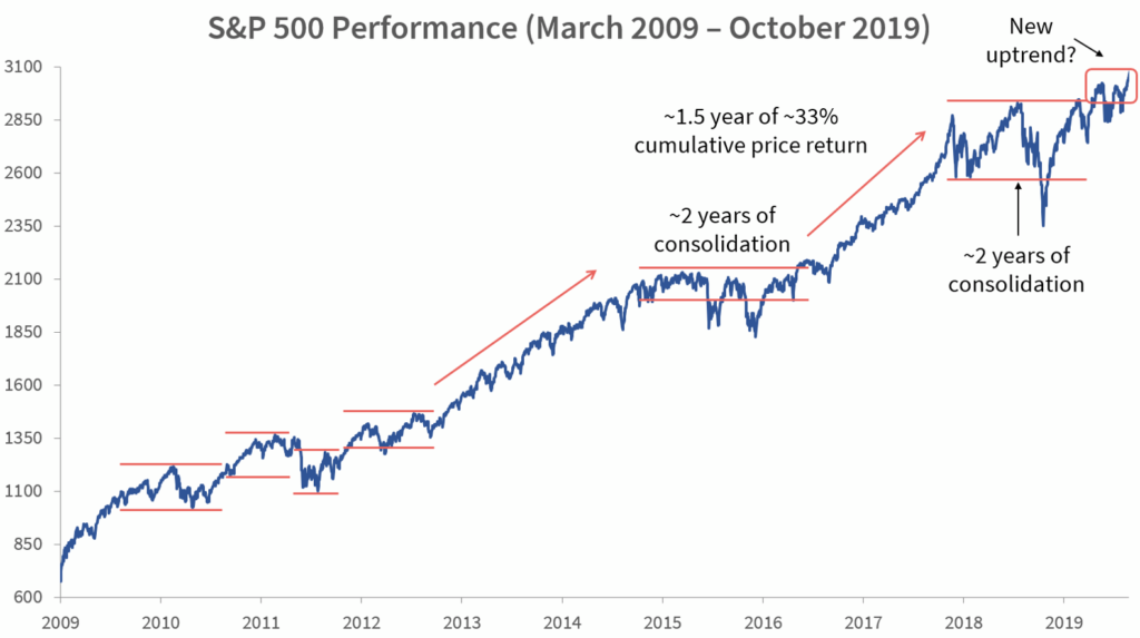 S&P 500 Performance (March 2009 – October 2019)