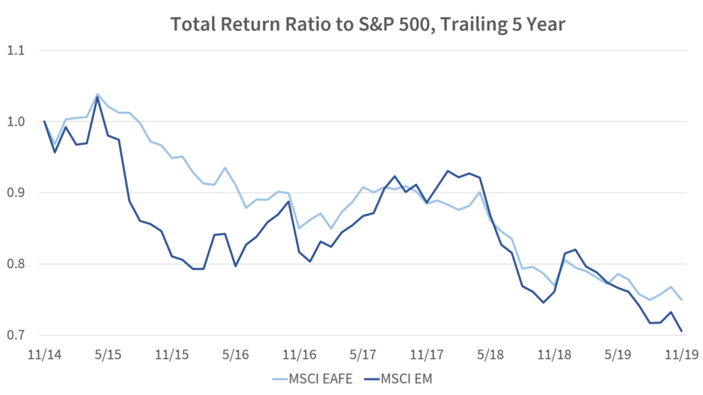 Total Return Ratio to S&P 500, Trailing 5 Year