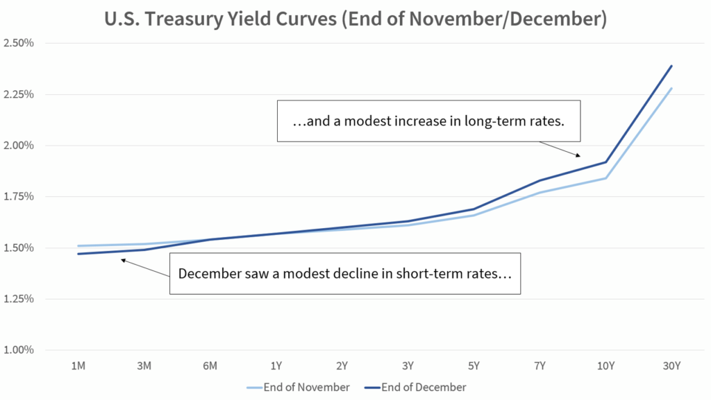 U.S. Treasury Yield Curve - November and December 2019