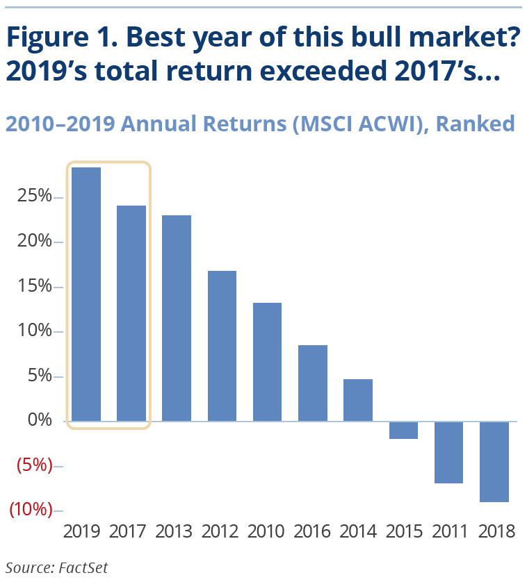 Figure 1. Best year of this bull market? 2019's total return exceeded 2017's...