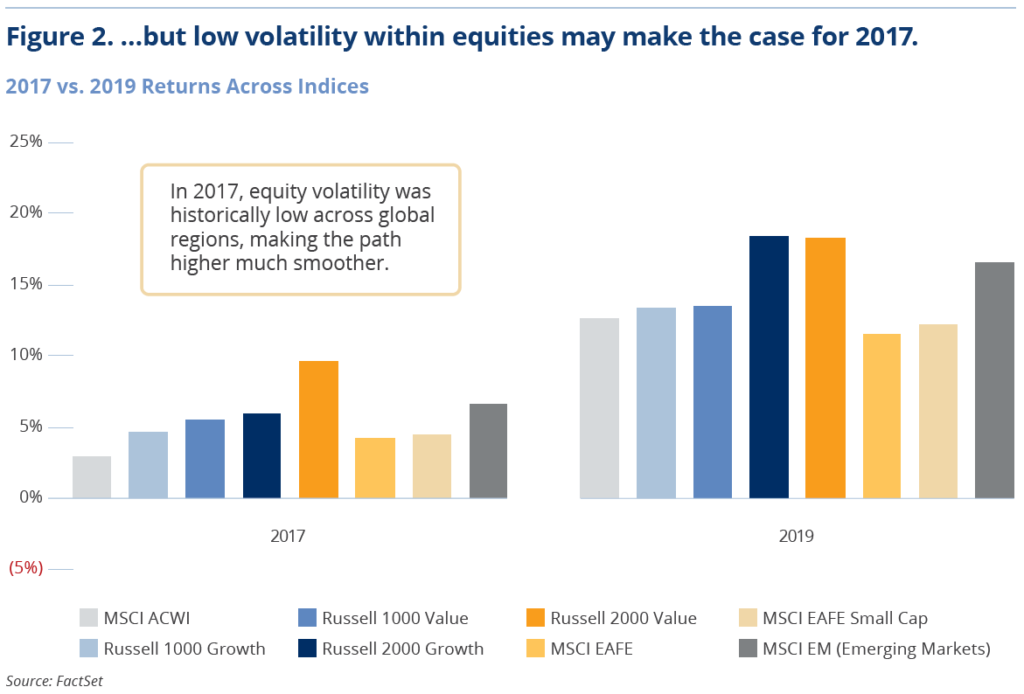 Figure 2. ...but low volatility within equities may make the case for 2017.