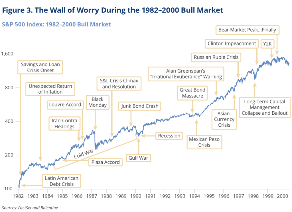 Figure 3. The Wall of Worry During the 1982-2000 Bull Market