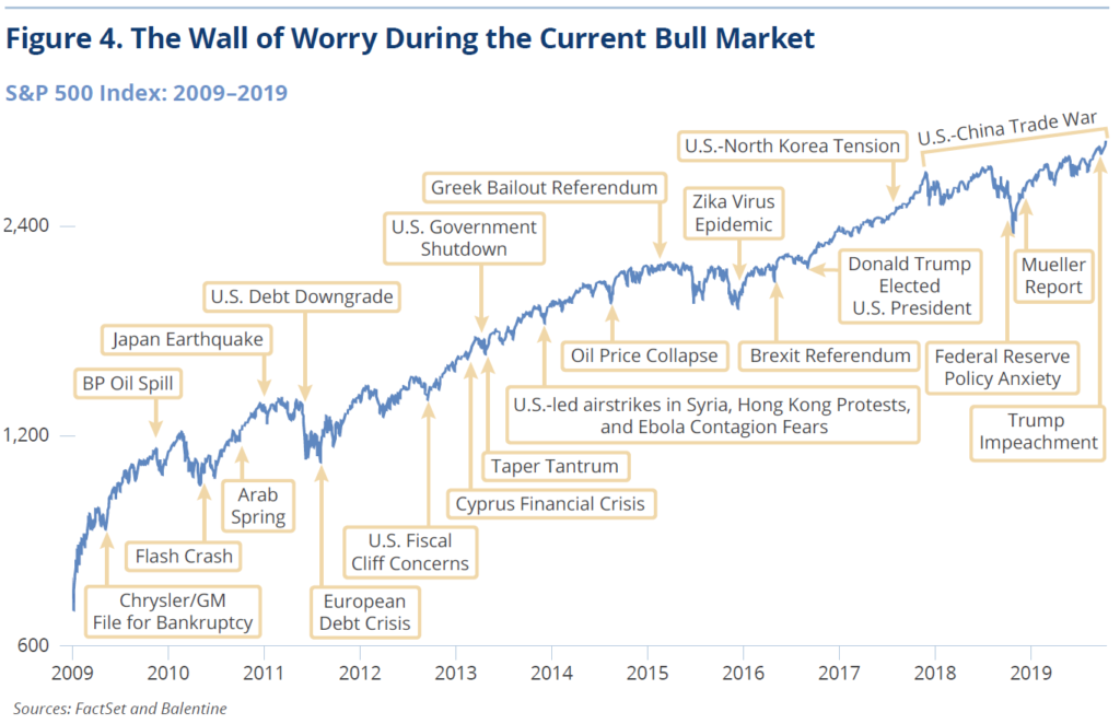 Figure 4. The Wall of Worry During the Current Bull Market
