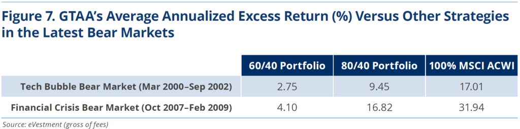 Figure 7. GTAA's Average Annualized Excess Return (%) Versus Other Strategies in the Latest Bear Markets