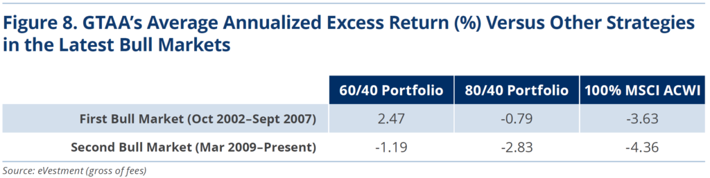 Figure 8. GTAA's Average Annualized Excess Return (%) Versus Other Strategies in the Latest Bull Markets