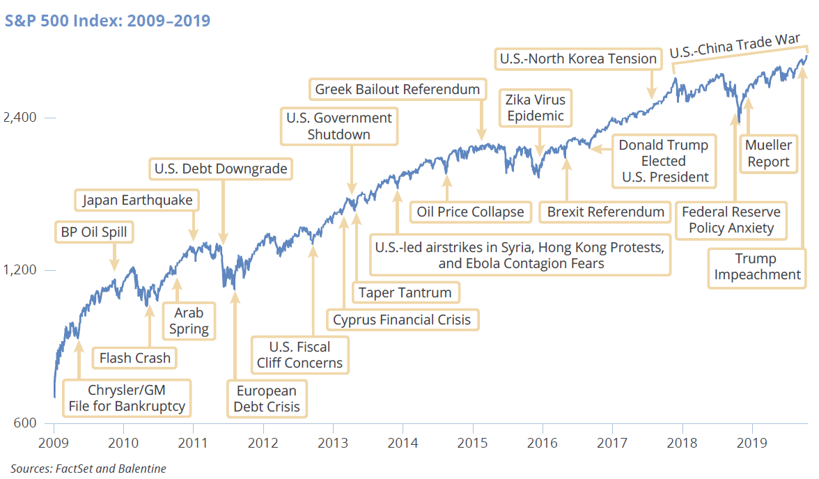 "The ""Wall of Worry"" During the Most Recent Bull Market"