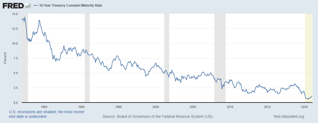 Federal Reserve Graph