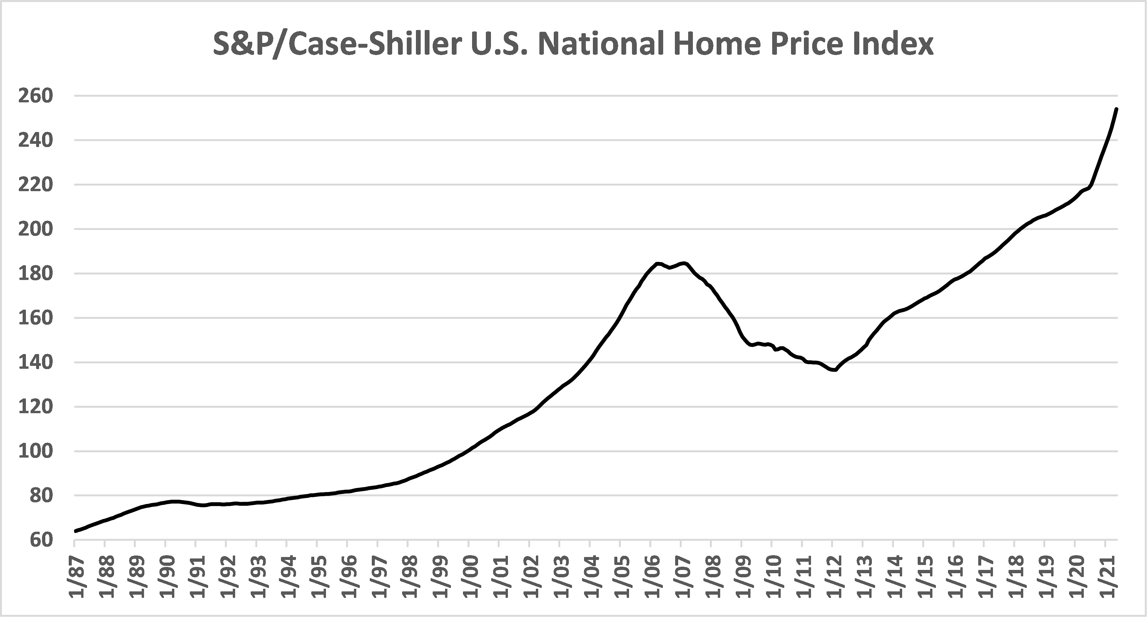 US National Home Price Index