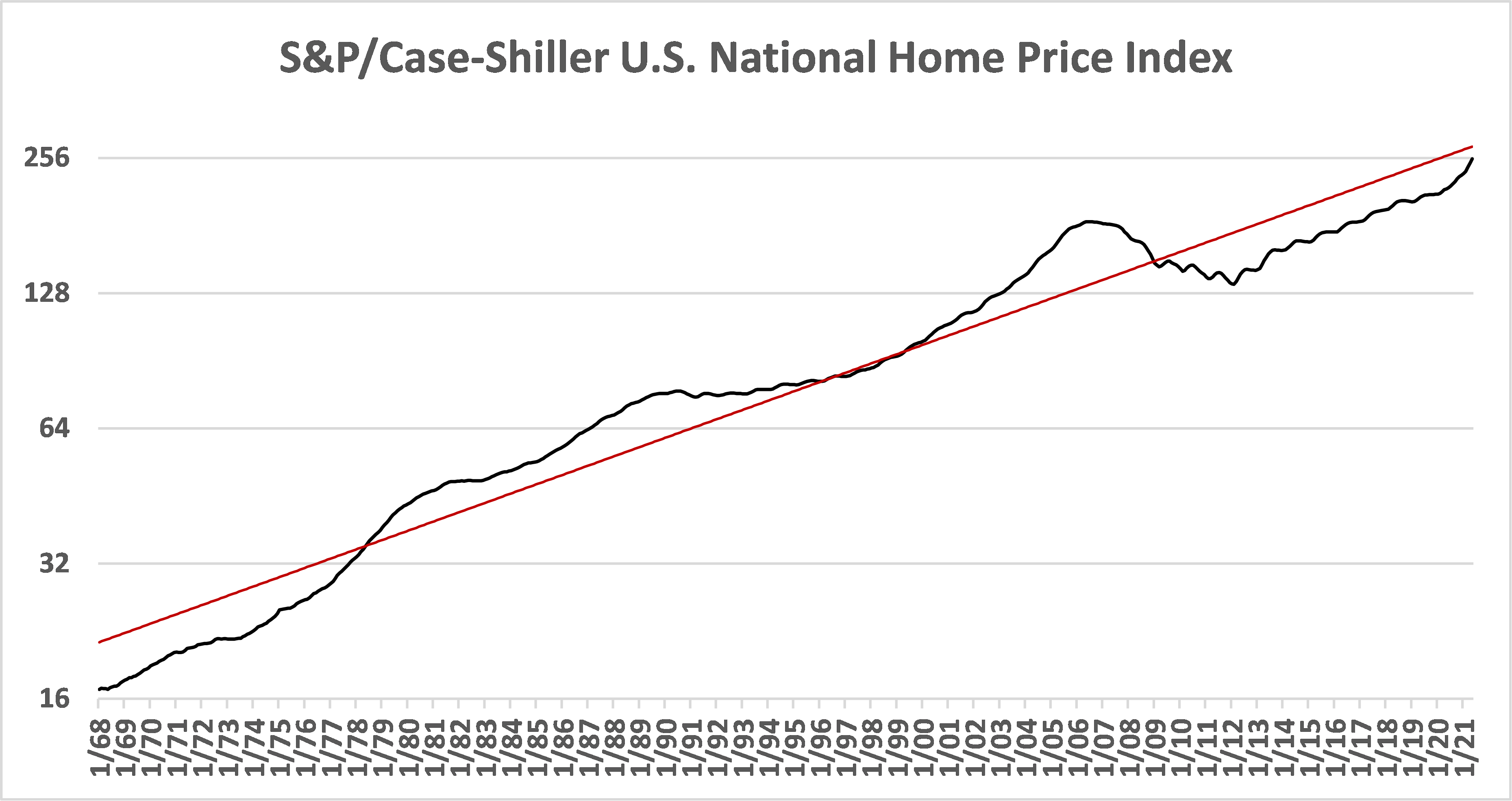 US National Home Price Index with Trendline